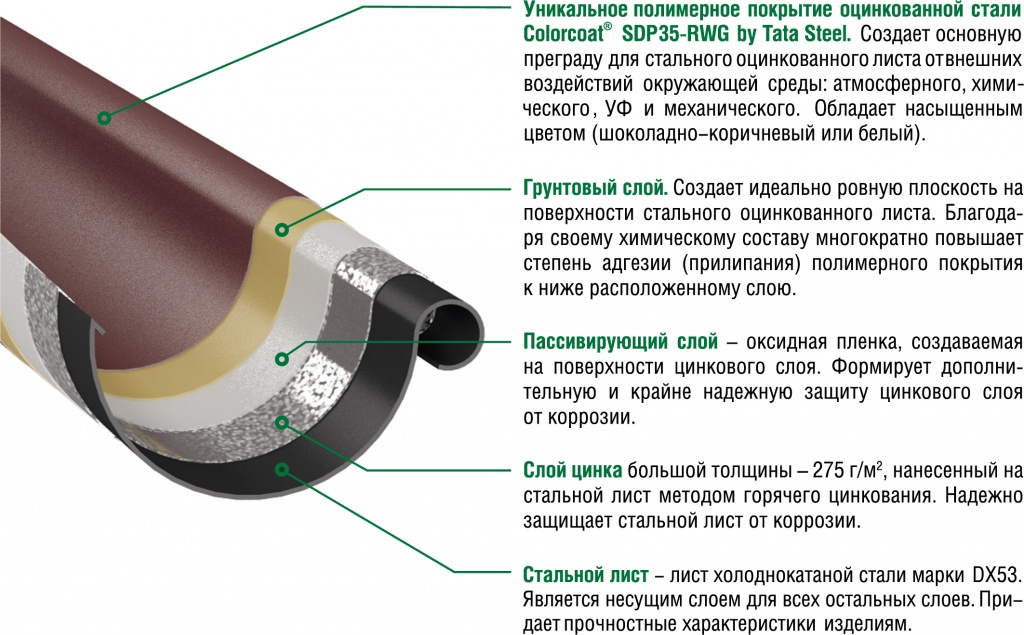 Слои-ВС-GS.jpg